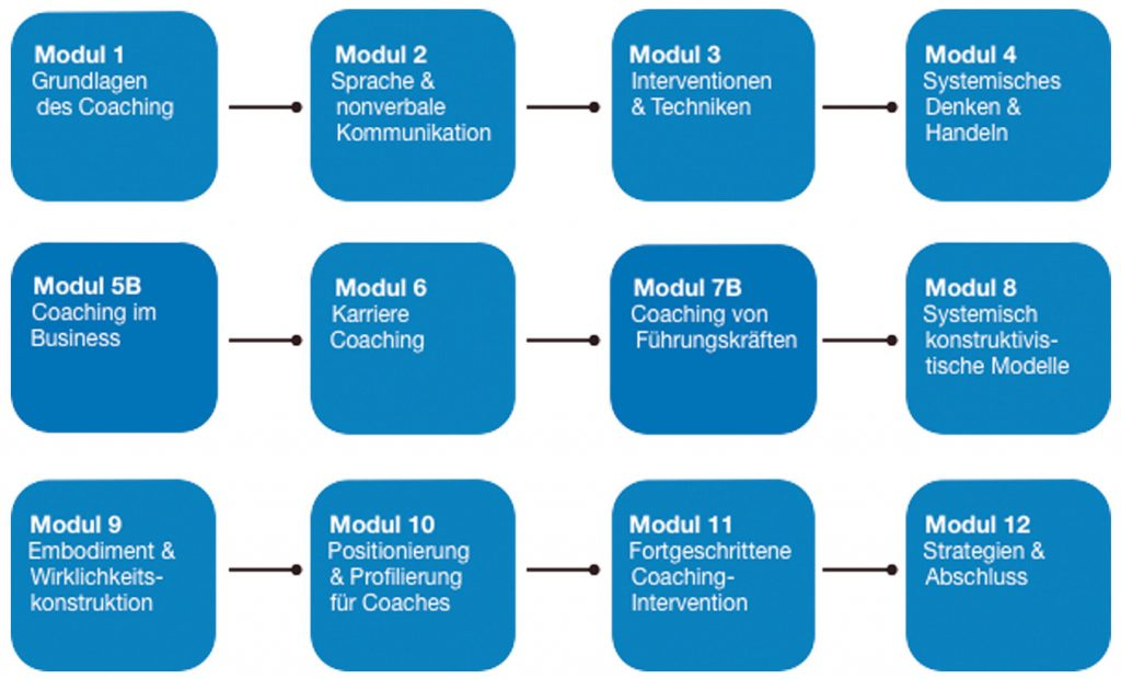 Übersicht zu den Modulen der Business Coaching Ausbildung der Coaching Akademie Berlin
