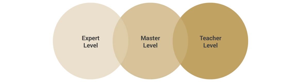 Zertifizierung der Coaching Akademie Berlin
